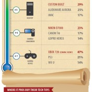 Best Tech Gadgets for Christmas 2012