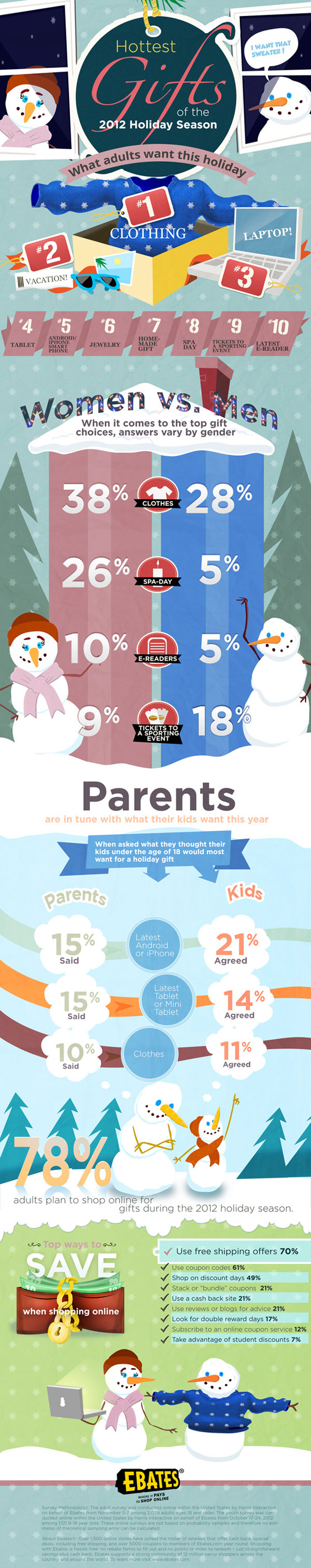 Christmas 2012 Gift Trends-Infographic