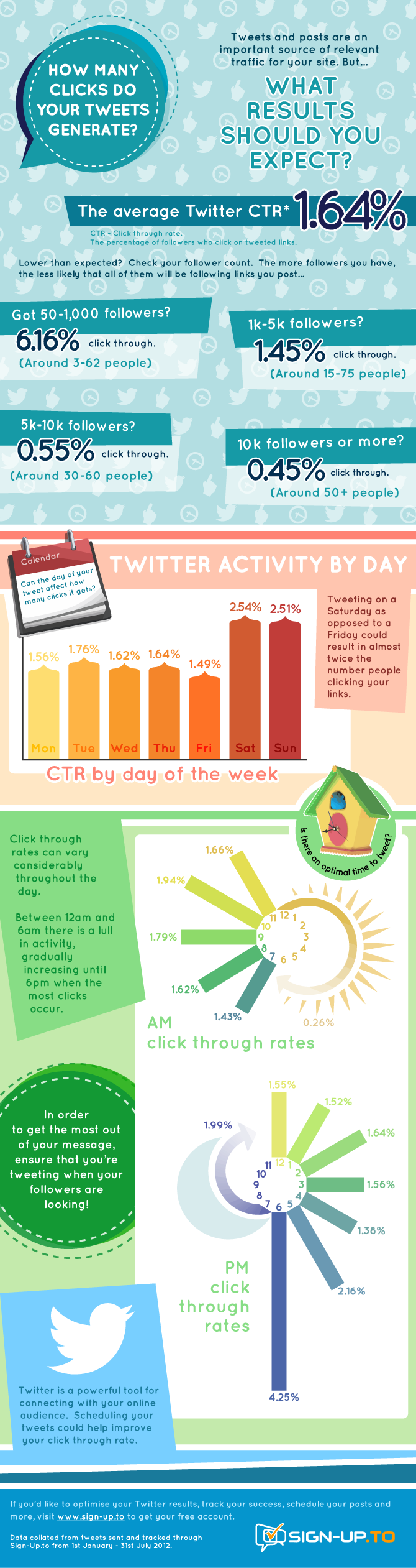 Increase Twitter Clicks-Infographic