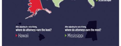 US Attorney Income