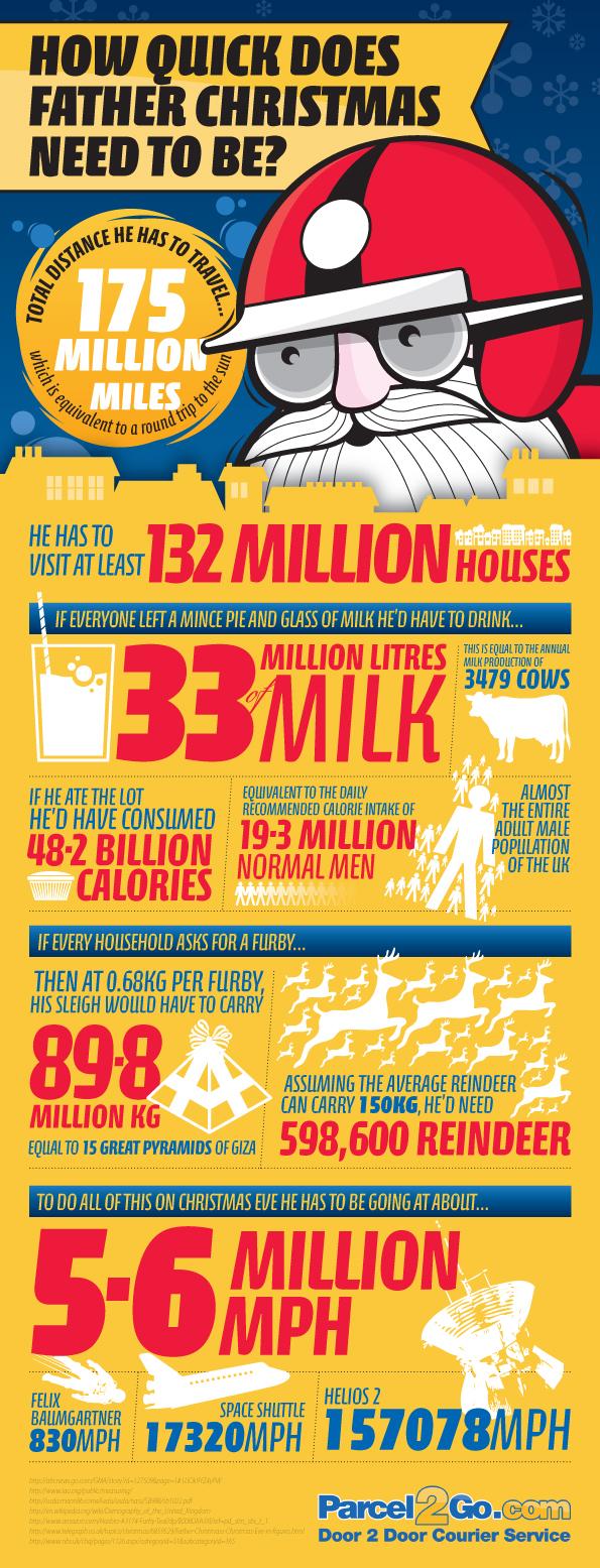 Santa Claus Travel Statistics-Infographic