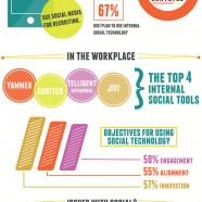 Intranet Social Media