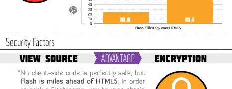 HTML5 Games vs Flash Games