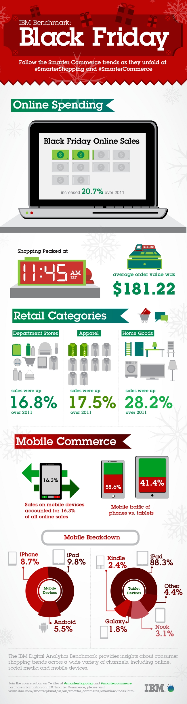 Black Friday 2012 Recap-Infographic