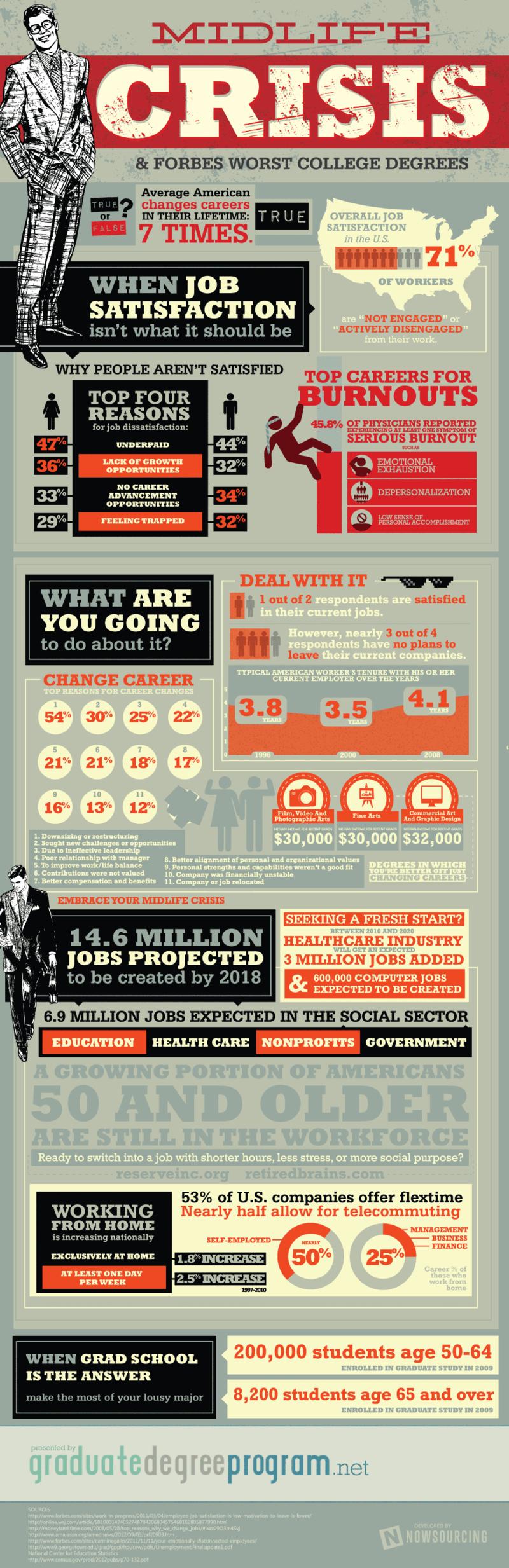 Job Satisfaction Statistics-Infographic