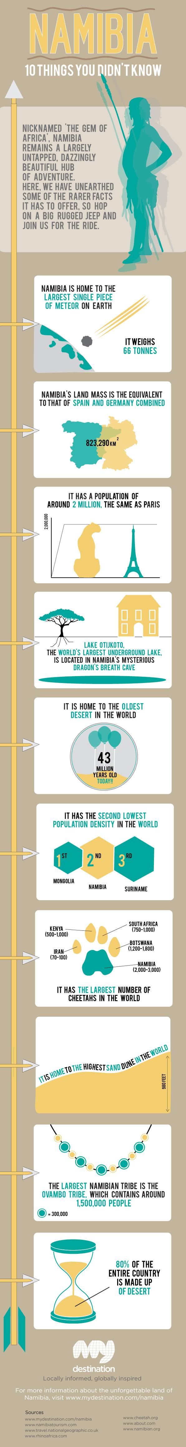 Destination Namibia-Infographic
