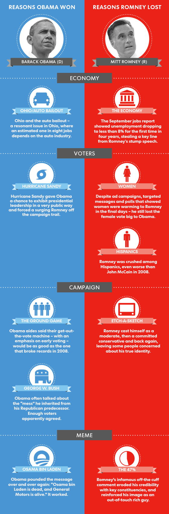 Why Romney Lost-Infographic