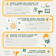 Inbound Marketing Essentials