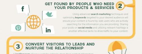 Inbound Marketing Essentials