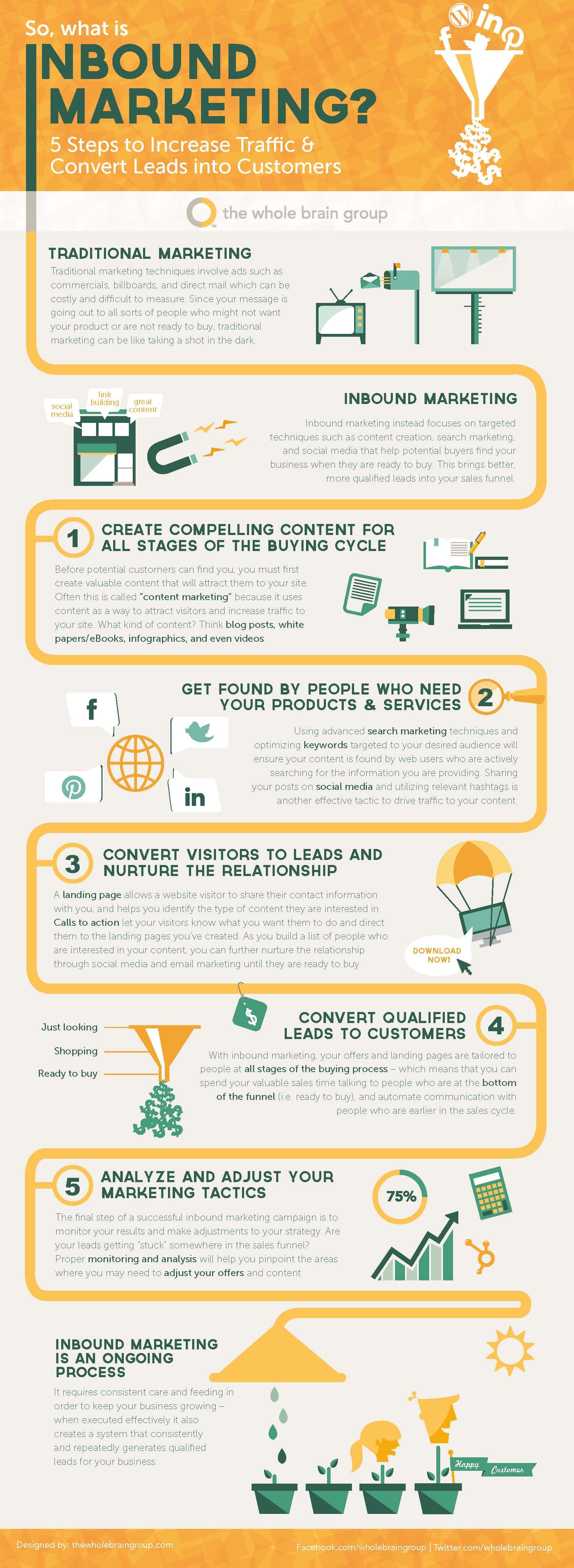 So-What-Is-Inbound-Marketing-Infographic
