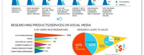 Australian Brands and Social Media
