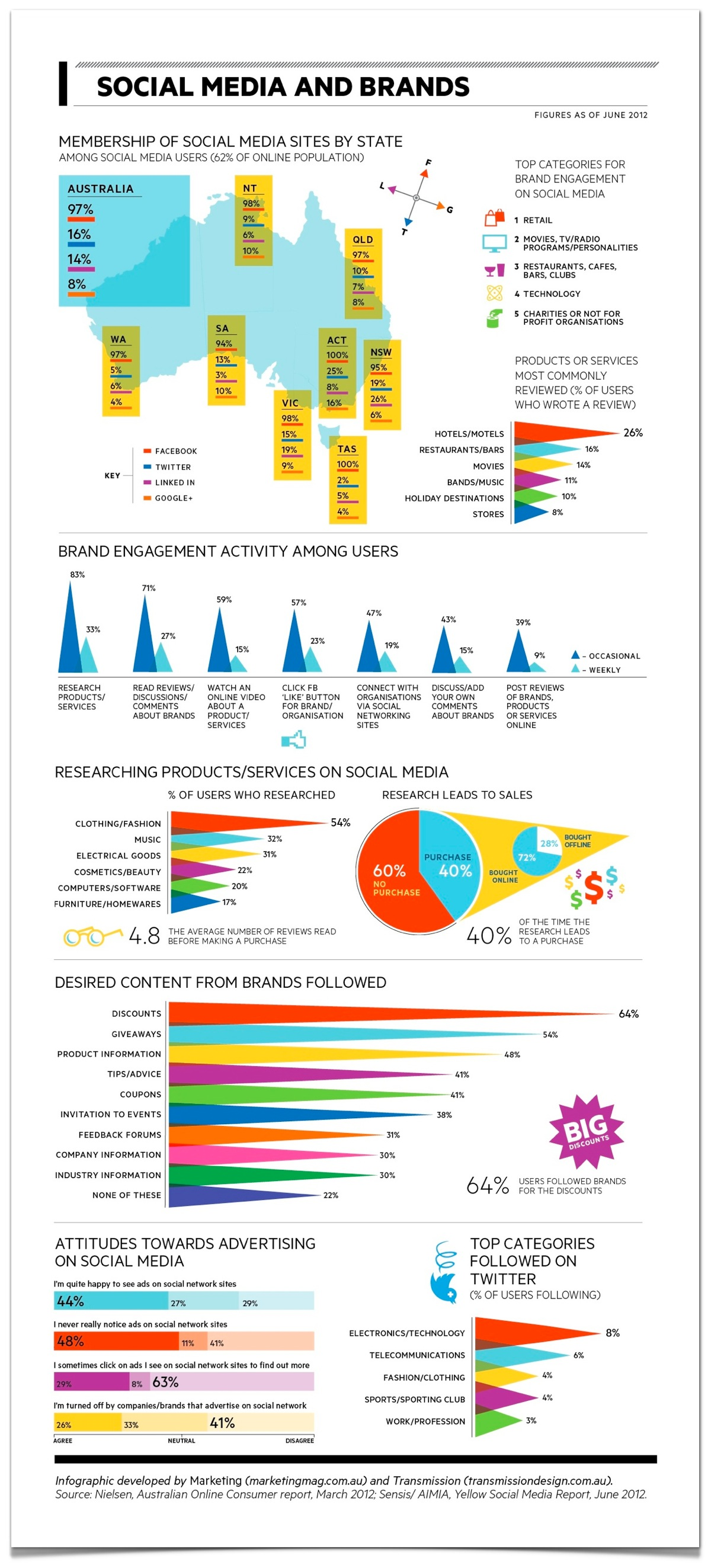 Australian Brands and Social Media-Infographic
