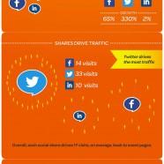 Social Media Value per Share