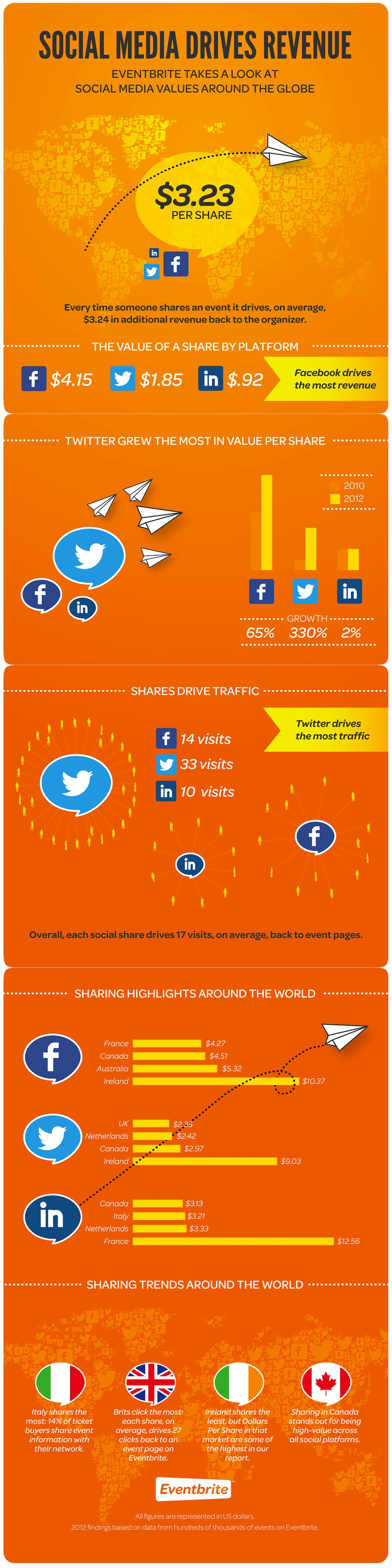 Social Media Value per Share-Infographic