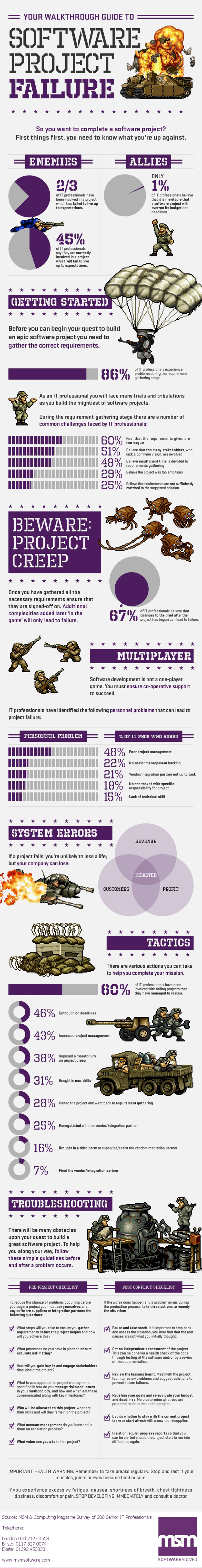 Software Project Failure Report-Infographic