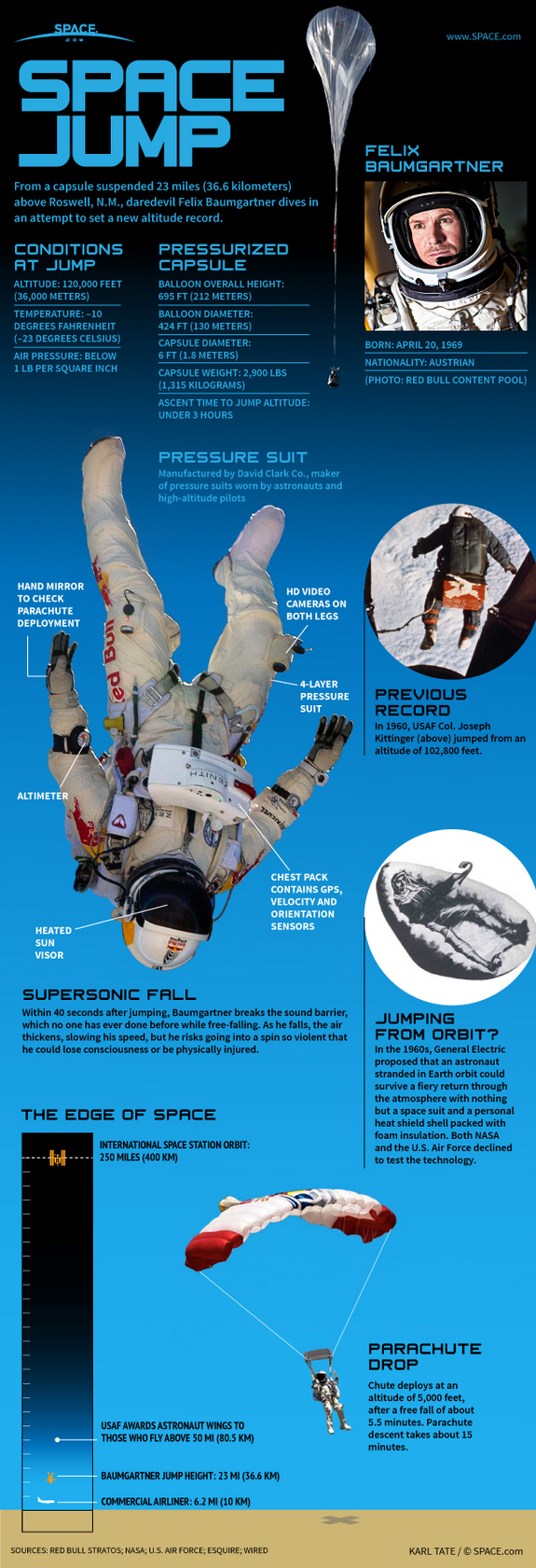Skydive From Space-Infographic