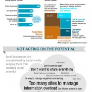 State Of Social Media In Small Business