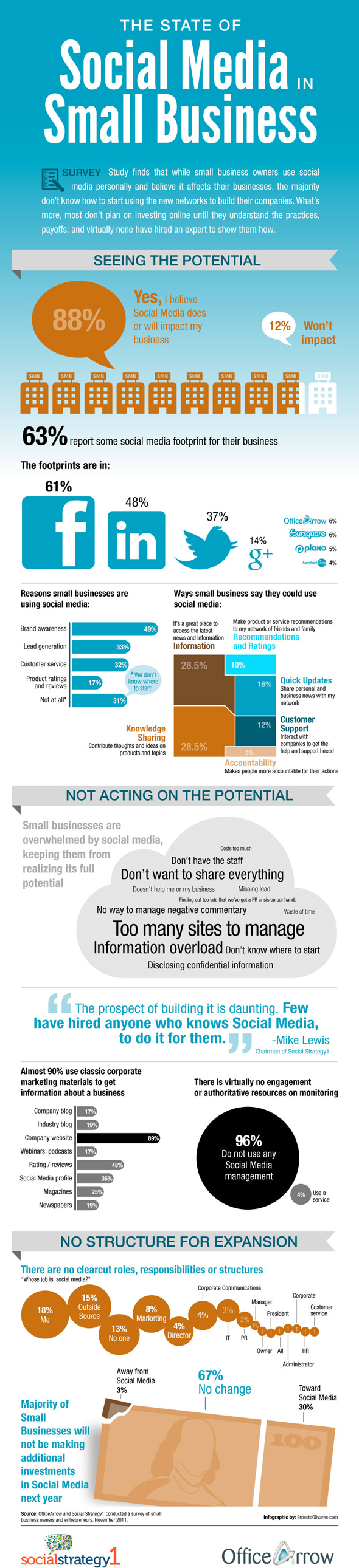 State Of Social Media In Small Business-infographic