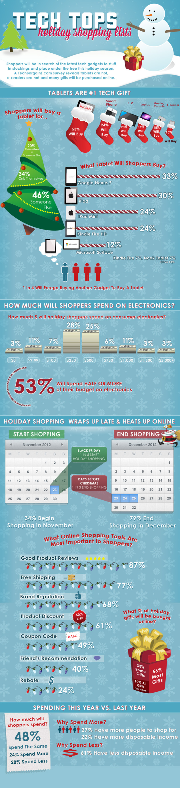 Top Tech Gifts for Christmas 2012-Infographic