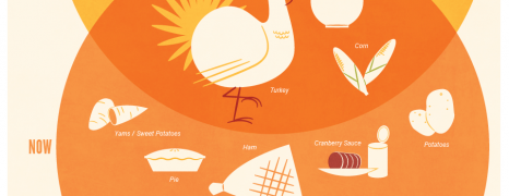 Thanksgiving Past vs Present