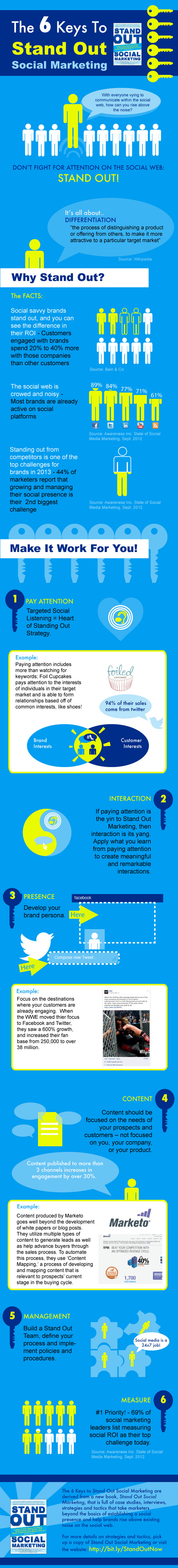 Stand out Social Marketing-Infographic