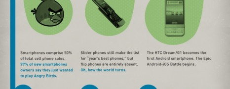 Smartphone Technology History