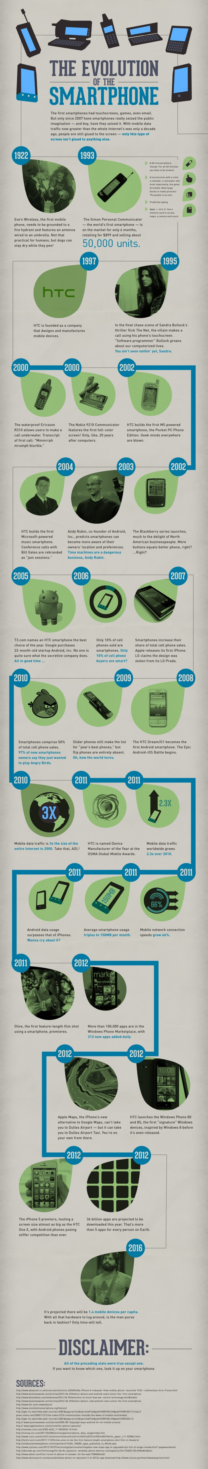 Smartphone Technology History-Infographic