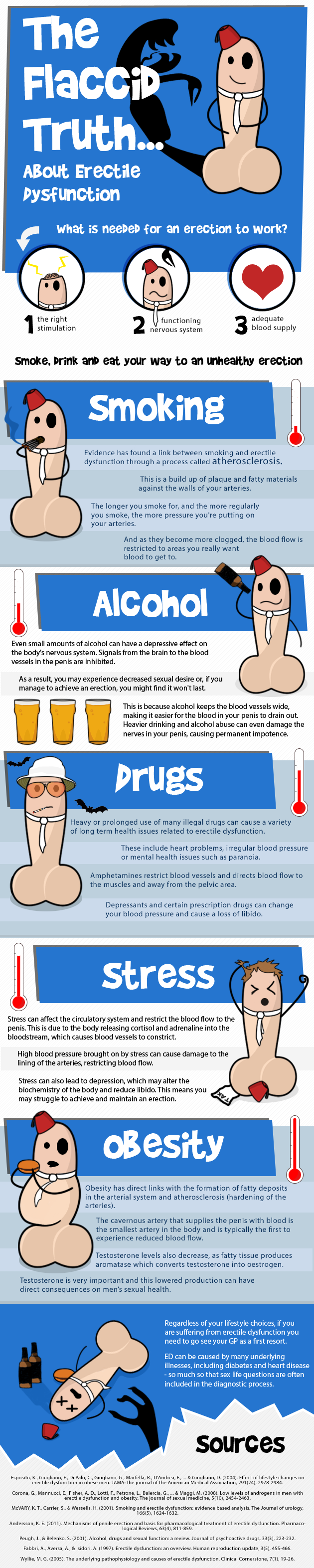 Erectile Dysfunction-Infographic
