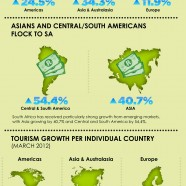 South African Tourism Industry