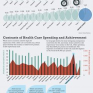 Healthcare Spending vs Life Expectancy