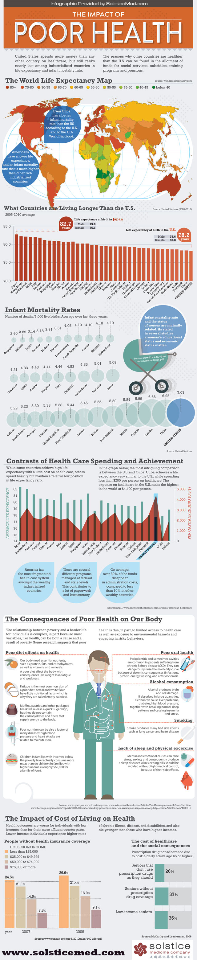 Healthcare Spending vs Life Expectancy-Infographic
