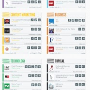 Top Marketing Blogs 2012