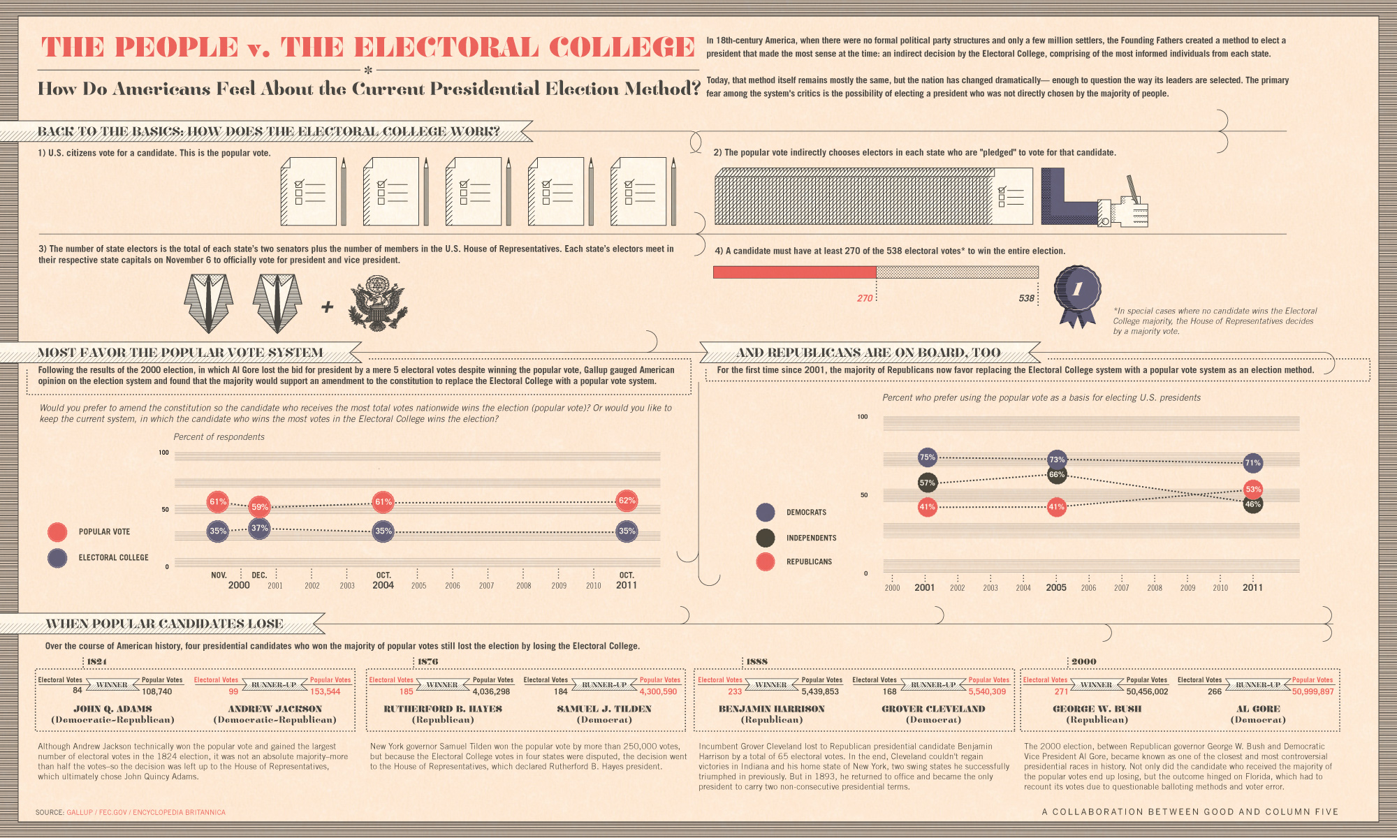 How Electoral College Works-Infographic