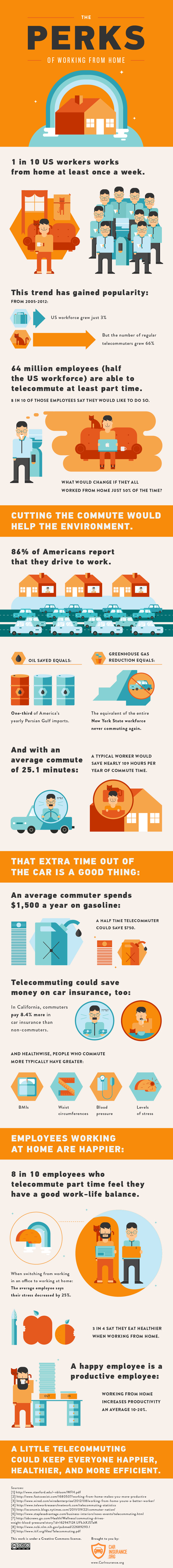 Working From Home Savings-Infographic