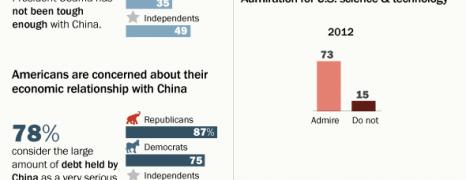 China American Relationship