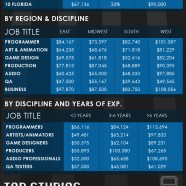 Video Game Industry Breakdown
