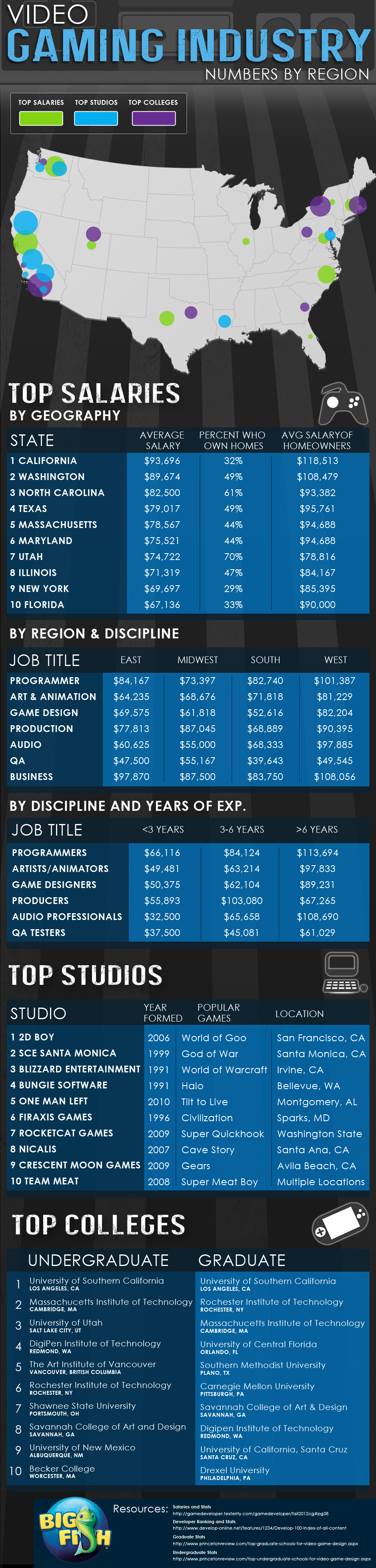 Video Game Industry Breakdown-Infographic
