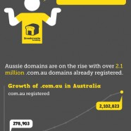 Australian Domain Registry