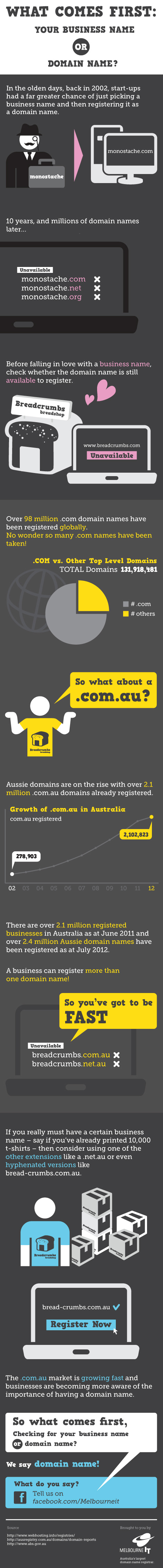 Australian Domain Registry-Infographic