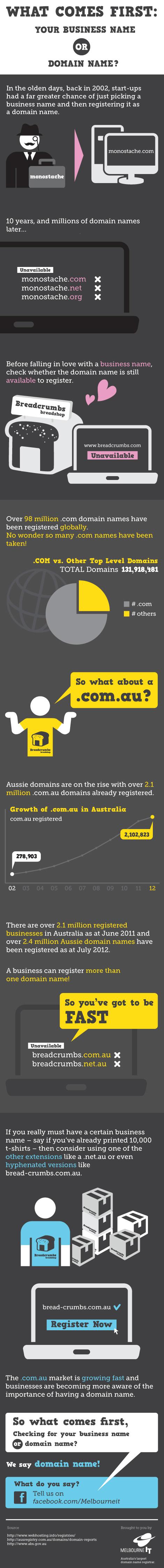 Australian Domain Registry-Infographic