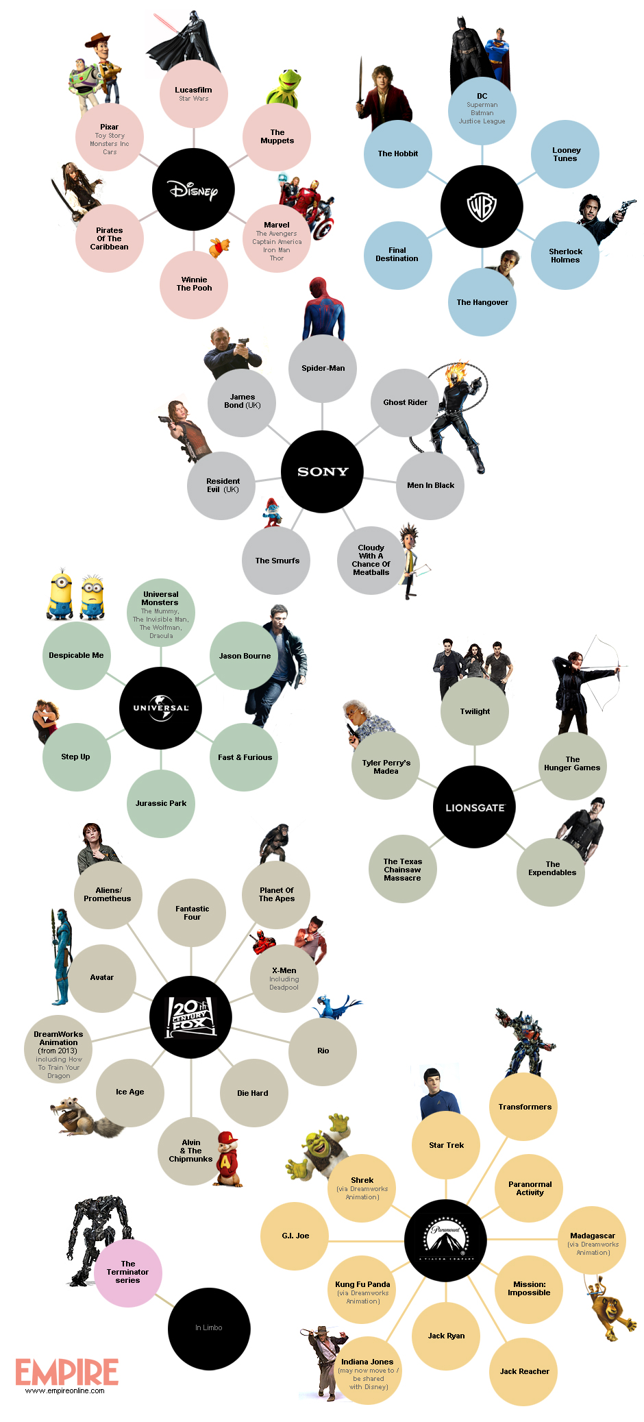 Hollywood Studios and Films-Infographic