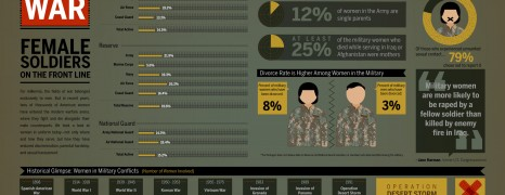 US Women in the Army