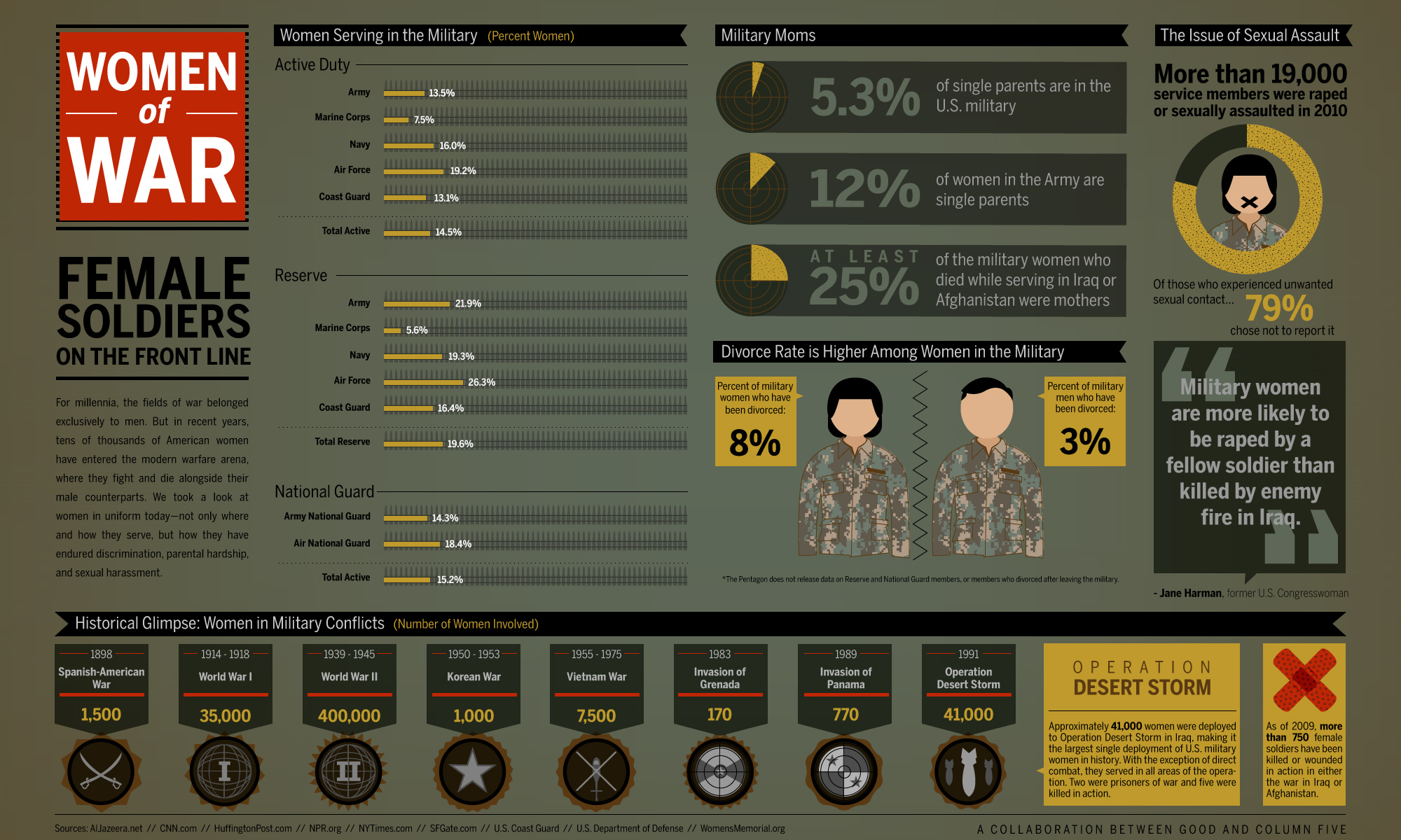 US Women in the Army-Infographic