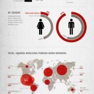 Fatal Workplace Injuries