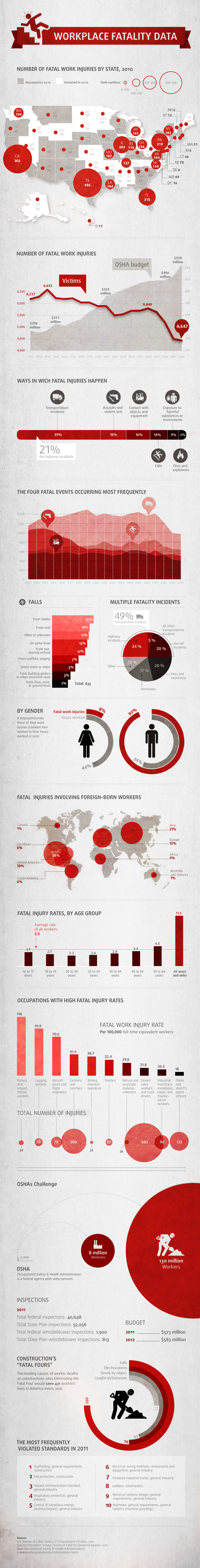 Fatal Workplace Injuries-Infographic