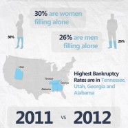 American Bankruptcy 2012