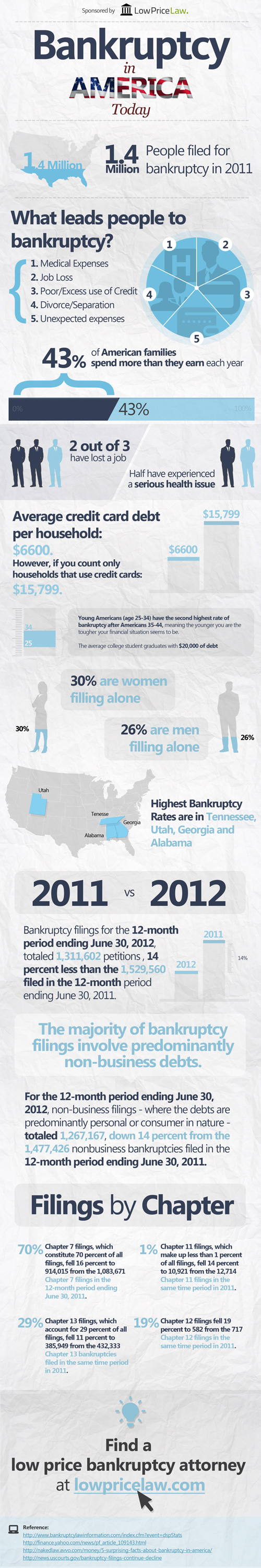 American Bankruptcy 2012-Infographic