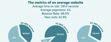Bounce Rate Uncovered