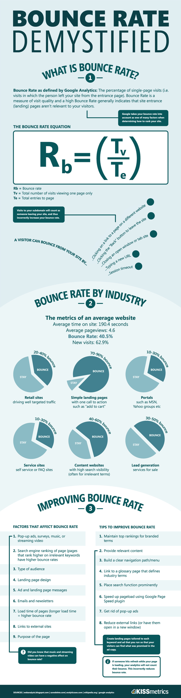 Bounce Rate Uncovered-Infographic