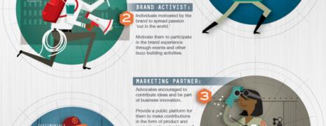 Brand Advocate Profiles